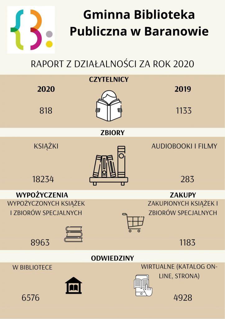 Raport za rok 2020